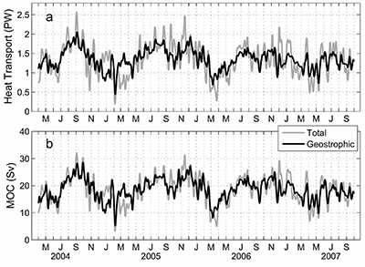 Time series of meridional heat transport