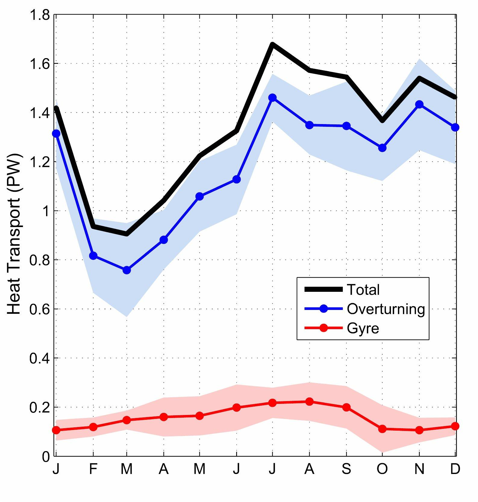 Monthly climatology of the overturning heat transpor